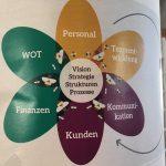 Grafik mit Wigwam-Blüten