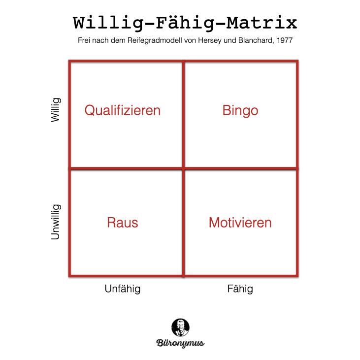 Willig-Fähig-Matrix